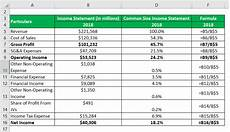 Common Size Financial Statements Common Size Income Statement Examples And Limitations