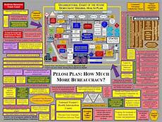 Obamacare Bureaucracy Chart The Last Embassy Obamacare And The Government Delivery System