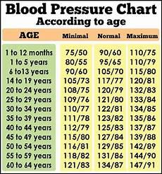 Blood Pressure By Age Chart 2018 Daveswordsofwisdom Com Blood Pressure Guidelines