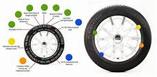 Tire Identification Chart Tire Specs Understanding The Numbers On Your Tires