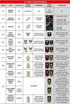 Navy Enlisted Ranks Chart Navy Amp Marine Corps Rates Ranks Patriot Njrotc