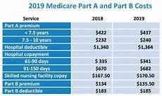 Medicare Part D Premium 2019 Chart 2019 Medicare Part A And Part B Cost My Medicare Matters