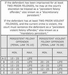 Ohio Felony Sentencing Chart 2017 Brooklyn New York Criminal Defense Lawyer Robert Reuland