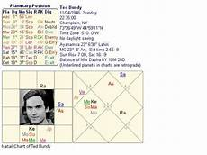 Jeffrey Dahmer Birth Chart Can You Predict A Serial Killer In Astrology How Quora