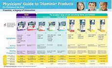 Robitussin Pediatric Dosage Chart Dimetapp Dosage Chart By Weight Blog Dandk
