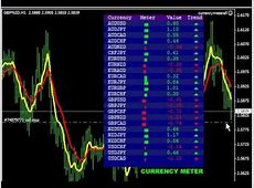 How to Trade The Currency Meter   YouTube
