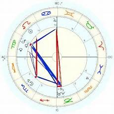 Holmes Horoscope For Birth Date 9 August 1989 Born
