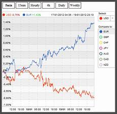 Live Charts Currency Strength Currency Strength Meter Real Time Trading Tech And