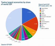 China To Overtake Us Economy India Trumps Japan