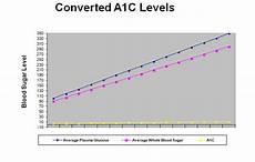 Dangerous Low Blood Sugar Levels Chart Hemoglobin A1c Blood Sugar Level