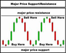 How To Analyse Candlestick Chart 562 Best Charts Images On Pinterest Charts Stock Market