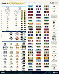 Navy Enlisted Ranks Chart A Quick Guide To U S Military Ranks And Commendations