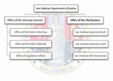 Gtaa Organization Chart San Andreas Department Of Justice Los Santos Roleplay