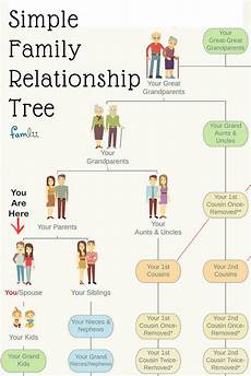 Family Cousin Relationship Chart Simple Family Relationship Chart For Naming Kinfolk
