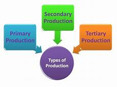Types Of Economy Types Of Production Economics