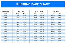 Train Chart Download How To Train For A 10k Run Gt Gt With Pace Chart