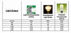 Comparison Of Incandescent And Led Light Bulbs Led Lights Vs Incandescent Light Bulbs Vs Cfls Lumens
