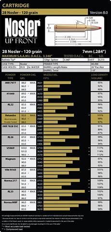 Nosler Bullet Coefficient Chart 28 Nosler Load Data Nosler