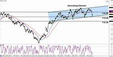 Chf Jpy Chart Intraday Charts Update Trend Setups On Gbp Jpy Amp Chf Jpy
