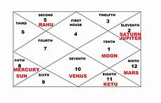 Bhava Chart Calculator Astrosage 29 Free Online Indian Astrology Chart