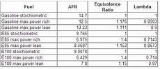 E85 Air Fuel Ratio Chart Got My Car Running E85 Guru S Forced Induction