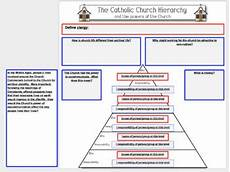 Hierarchy Of The Roman Catholic Church Chart Catholic Church Hierarchy Amp The Powers Of The Church Fun