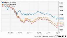 Pembina Stock Chart Pembina Pipeline A Growing Canadian Midstream Now On