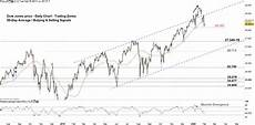 Dow Jones Daily Chart Dow Jones Price Outlook Djia Chart Exposes More Reversal