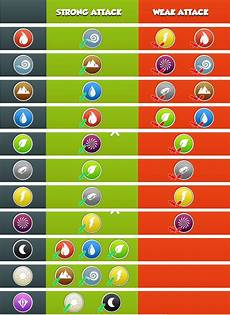 Dragon Ml Chart Dragon Mania Legends Strengths And Weaknesses Chart