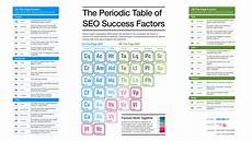 Seo Chart Download The Periodic Table Of Seo Success Factors