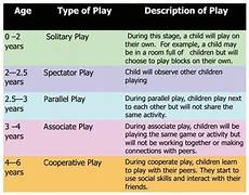 Child Intellectual Development Chart Stages Of Growth And Development Exercise For Children