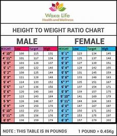 Healthy Height And Weight Chart Height To Weight Ratio Chart By Atuls218 On Deviantart