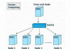 Cluster Computing Cluster Computing More Powerful And Better Than Many