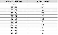 Ielts General Score Chart Ielts Band Scores How They Are Calculated