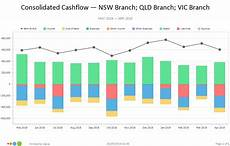 Cash Flows Chart Calxa Cash Flow Forecast Know Your Cash Position At Any