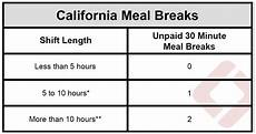 California Meal Break Law Chart California Lunch And Rest Break Laws