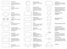 Flowchart Symbols Flowchart Design Flowchart Symbols Shapes Stencils And