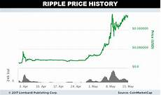 Ripple Price Chart Coingecko This Cryptocurrency Could Be The Next Bitcoin
