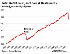 Us Retail Sales Chart Here S Where Retail Sales Spiked And Collapsed In 11 Mind