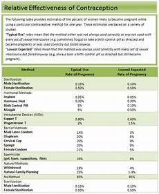 Birth Control Pill Hormone Chart Bedsider Contraception Chart Bruin Blog
