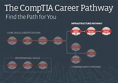 comptia continuing education program activity chart introducing the comptia infrastructure career pathway
