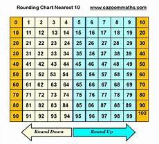 Ten Thousand Number Chart Rounding Chart To Nearest Ten Math Worksheets Math