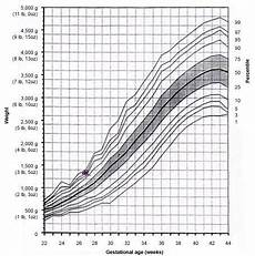 Gestational Size Chart Percentile 32 Weeks 5lb Baby But Only At 8th Percentile Babycenter
