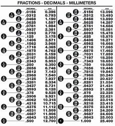 Millimeter To Decimal Chart Inch Mm Chart Parts Amp Files Inventables Community Forum