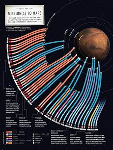 Chart Of Space Exploration Collection Of Space Exploration Related Infographics