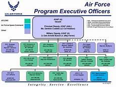 Spawar Organization Chart Organizations