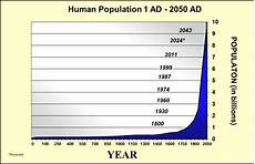 World Population Increase Chart World Population Growth Of World Population From 1ce To