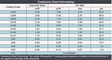 Dip Galvanizing Thickness Chart Coating Thickness Vs Coating American Galvanizers