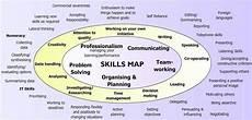Employment Skills List I T Class Blog Archived
