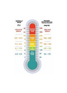 Show Me An A1c Chart Know Your A1c
